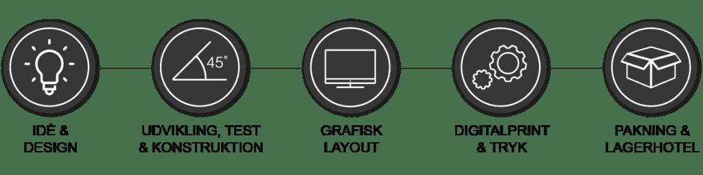 PAP emballage & display er din full-service partner og vi hjælper dig gerne i mål med din standard- eller specialløsning